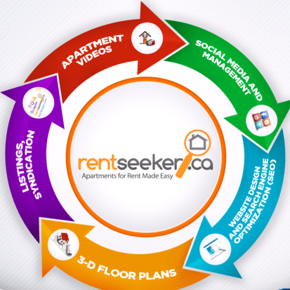 RentSeeker.ca Apartment Marketing Services