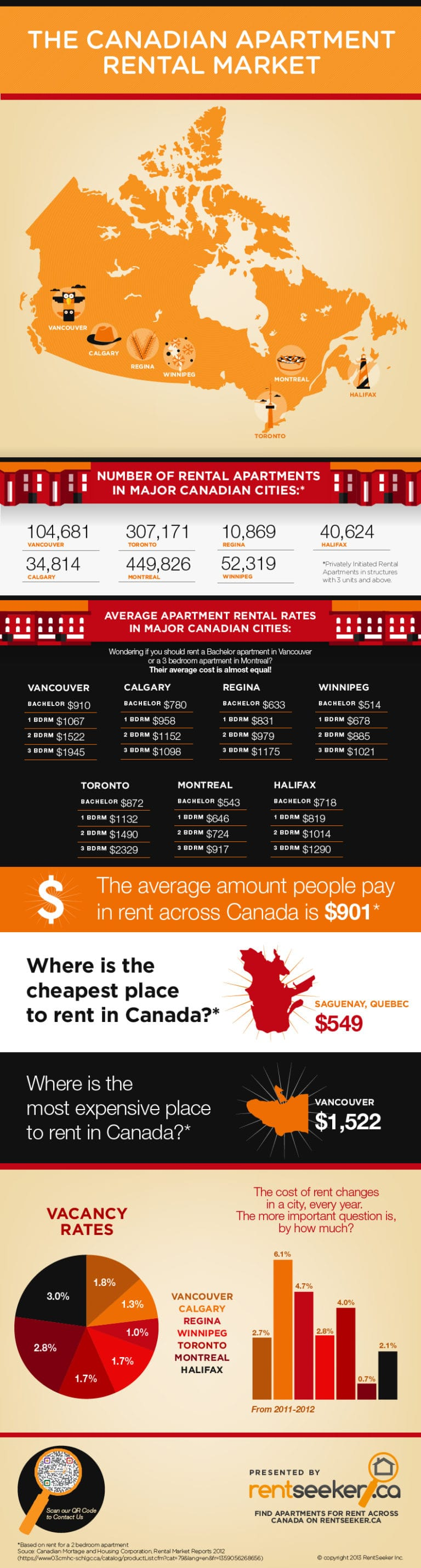 Canadian Rental Market Infographics presented by RentSeeker.ca