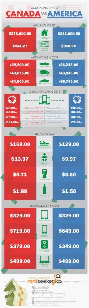 Cell phone comparison 2014 canada