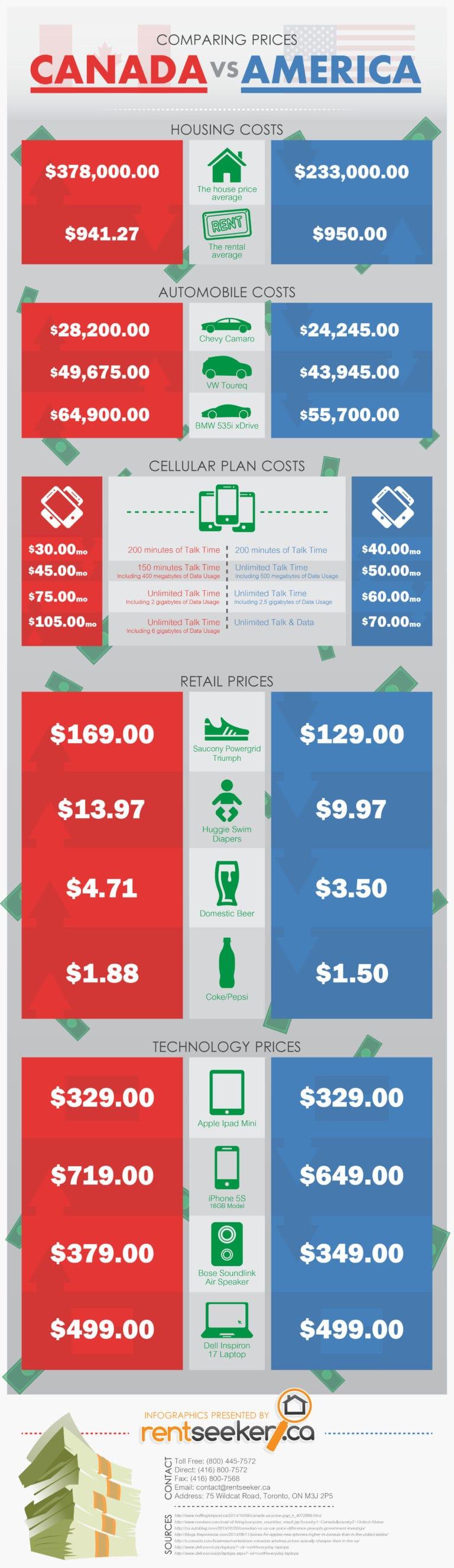 Canada vs. U.S. Pricing by RentSeeker.ca