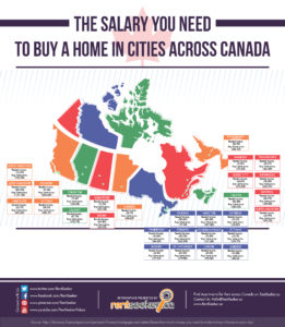 The Salary You Need to Buy a Home in Canada