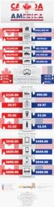 Canada vs. U.S. Price Comparison INFOGRAPHIC