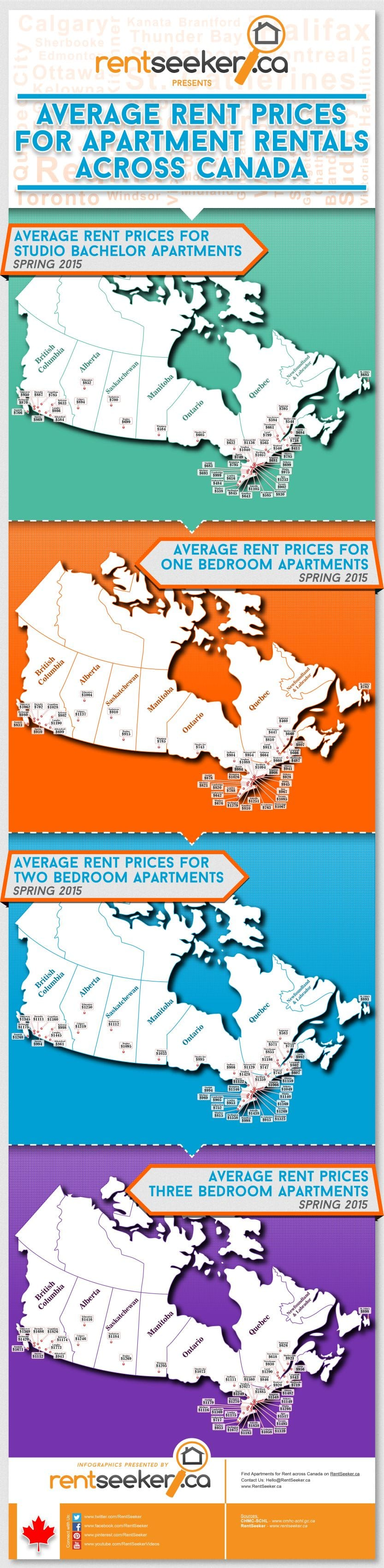Rent Prices for Apartment Rentals by RentSeeker.ca