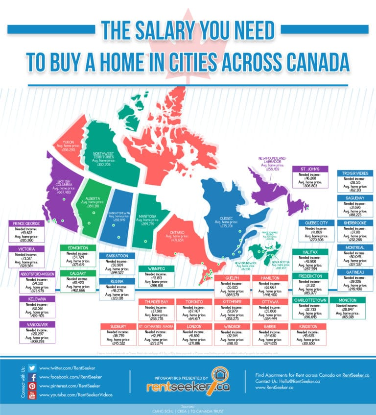 How-Much-Do-You-Need-to-Purchase-a-Home-in-Canada-RentSeeker
