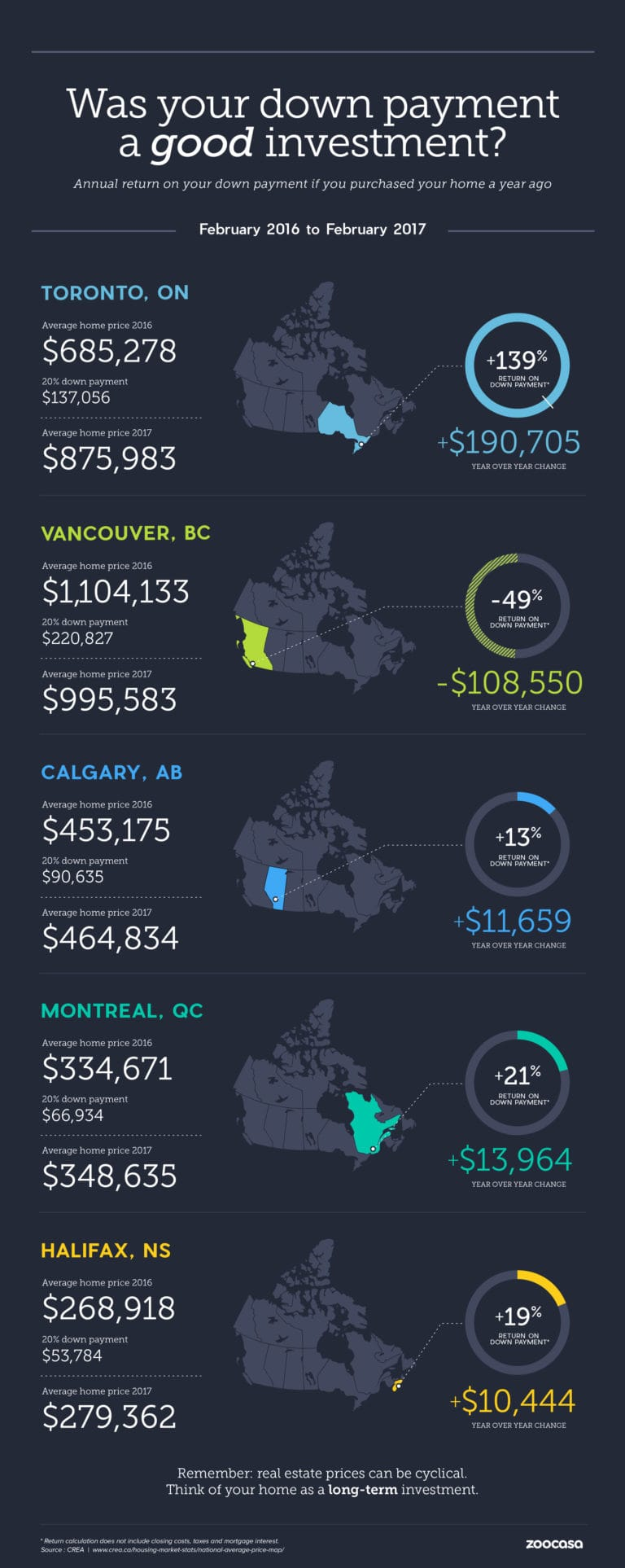 crea-downpayment-infographic-february-2017