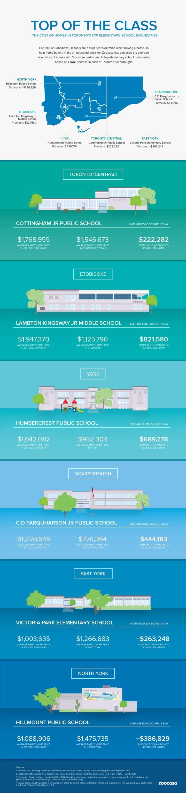 Search-Home-for-Sale-by-School-Zoocasa-RentSeeker