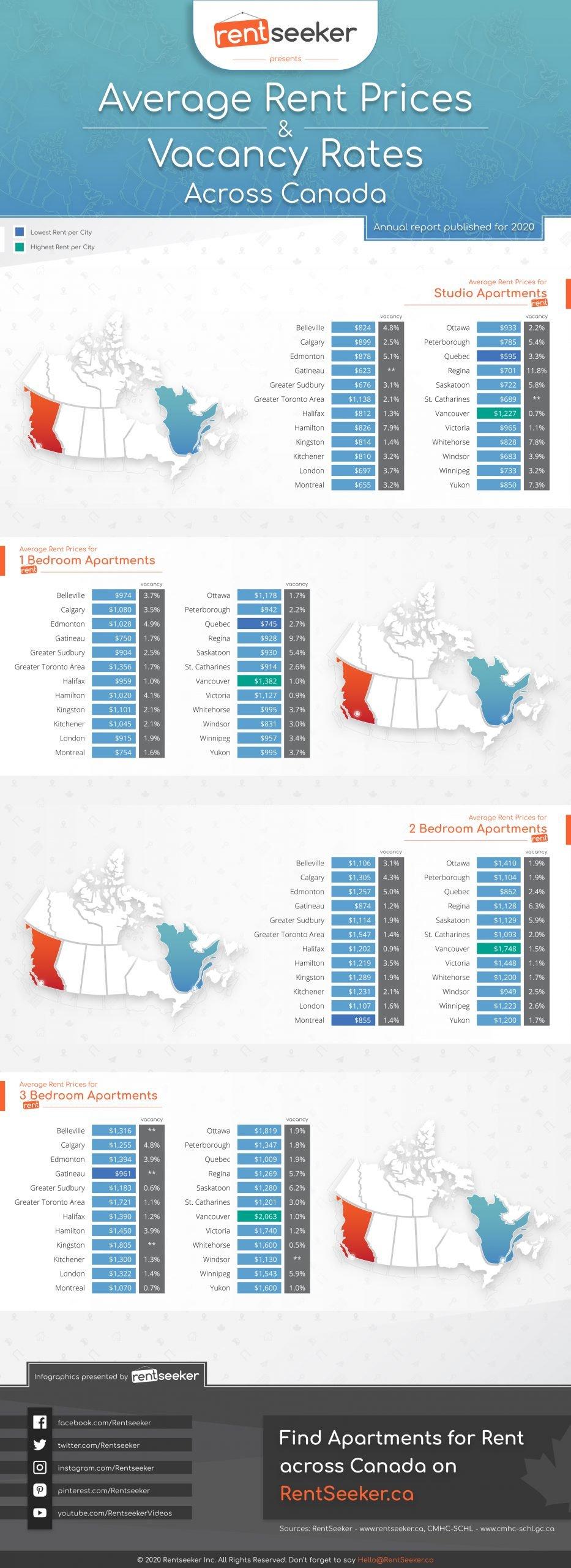 Infographic of Average Rent Prices Across Canada